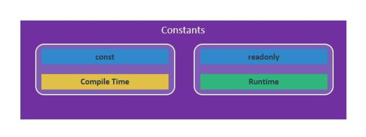 تفاوت const و readonly در c# چیست