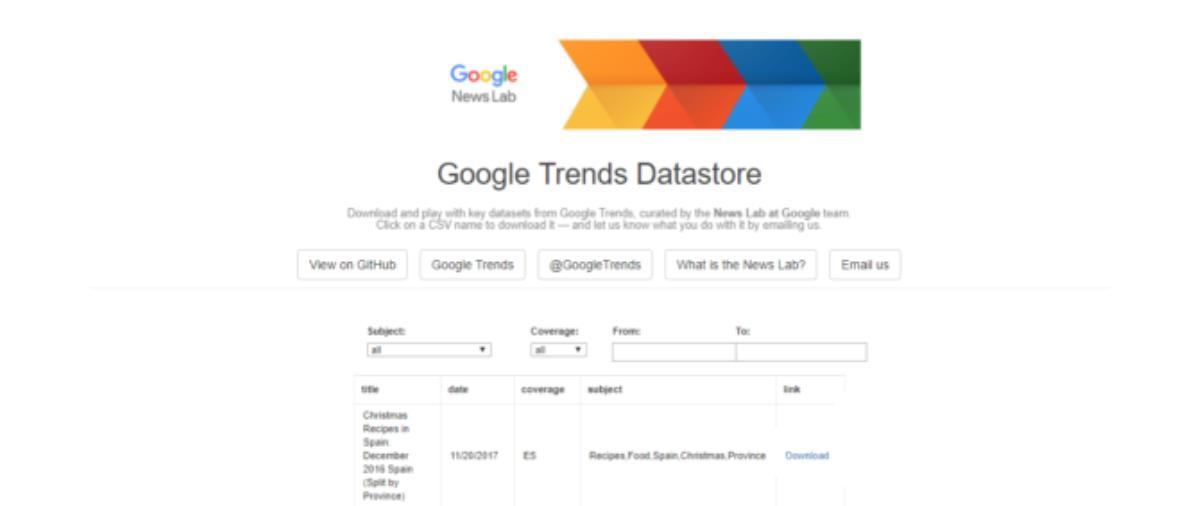 5 راه استفاده از گوگل ترند برای سئو و ساخت محتوای برتر