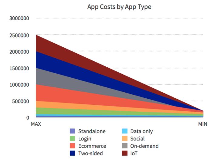 هزینه های توسعه اپ موبایل بر اساس نوع برنامه