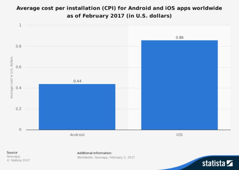 میانگین cpi برای اندروید تقریبا نیمی از برنامه های IOS است