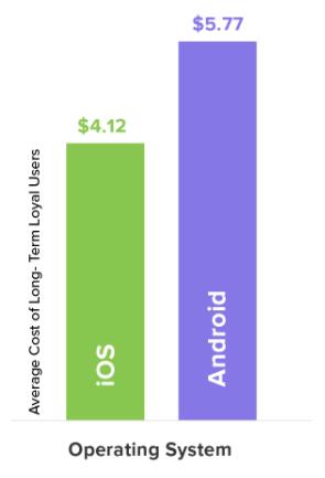 ارتباط طولانی مدت با مشتری در Android برای شما گران تر است.