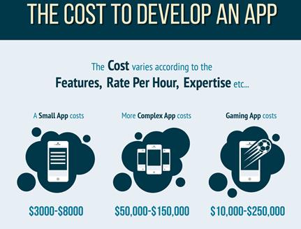 هزینه توسعه یک اپلیکیشن