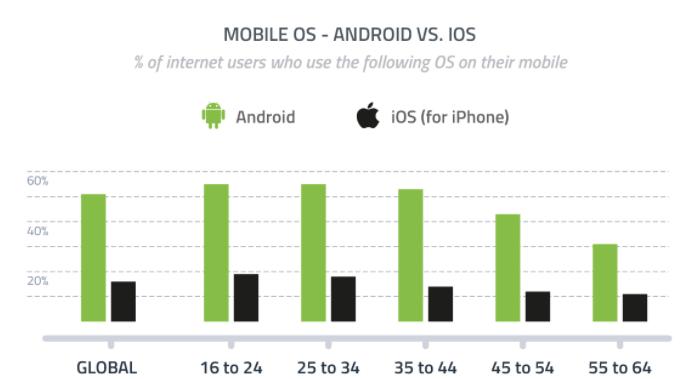 استفاده از اپ های در سطح جهانی