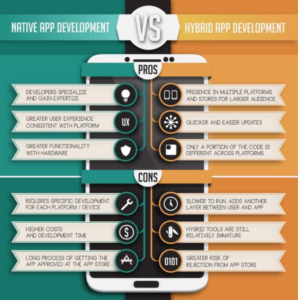مزایا و معایب توسعه اپلیکیشن های هیبریدی