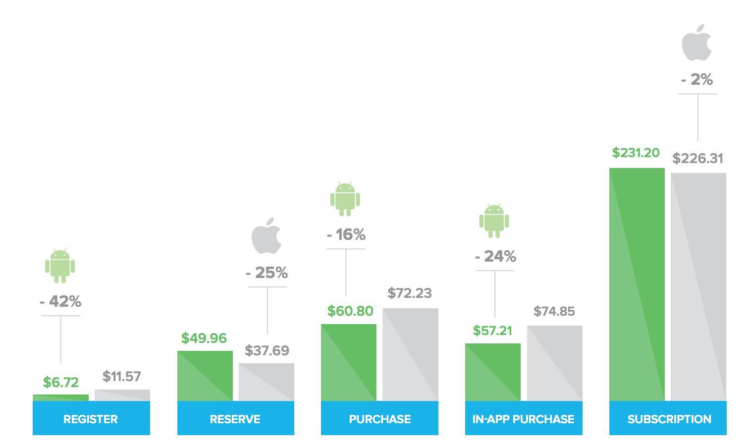 نحوه تغییر هزینه در IOS و Android