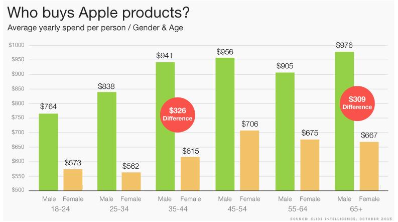 زنان بیشتر از مردان از اپل استفاده میکنند