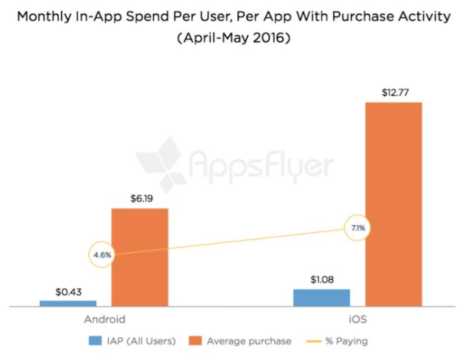 متوسط خرید های درون برنامه ای اپلیکیشن های موبایل
