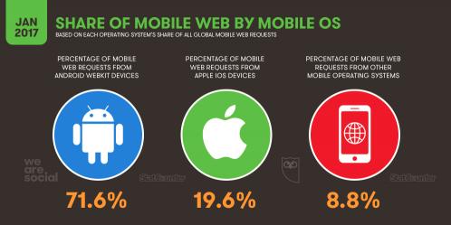 ترافیک وب جهانی از طریق تلفن همراه