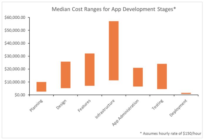 محدوده متوسط توسعه اپ موبایل در مراحل مختلف