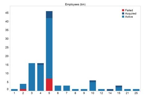 وضعیت کارمندان شرکت های نوپا