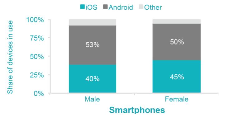 آمار کاربران زن در دی وایس های مختلف